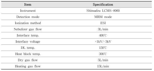 AA 및 AAMA의 MS/MS 분석기기 조건
