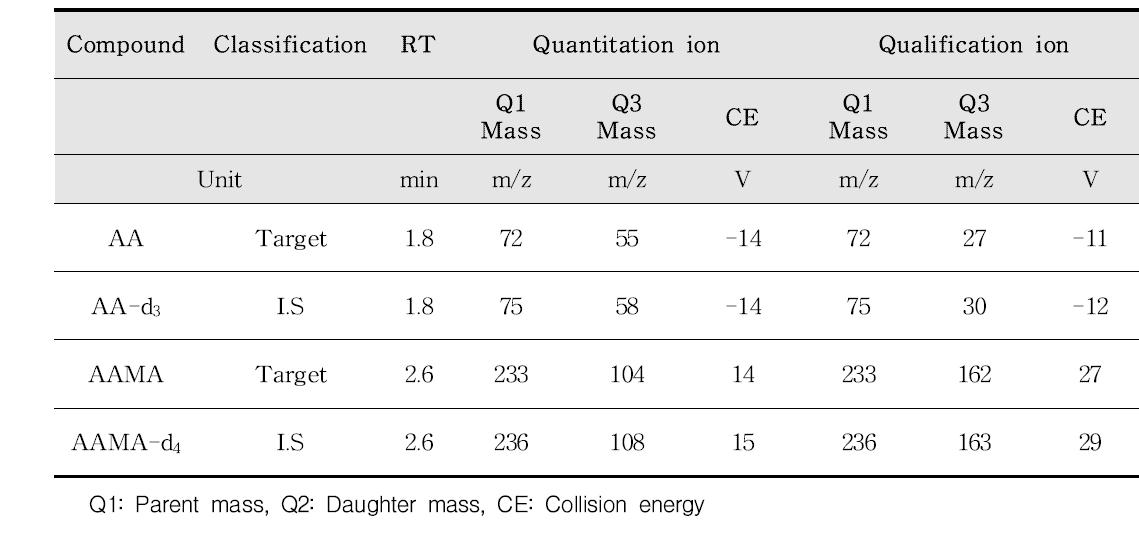 AA 및 AAMA 분석을 위한 질량분석기 조건