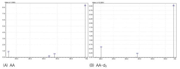 AA와 AA-d3의 질량 스펙트럼