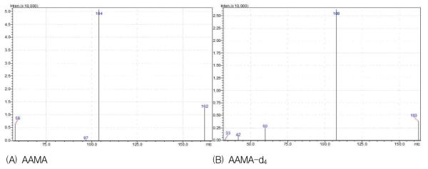 AAMA와 AAMA-d4의 질량 스펙트럼