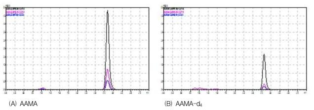 AAMA 및 AAMA-d4의 표준물질 크로마토그램(20 μg/L)