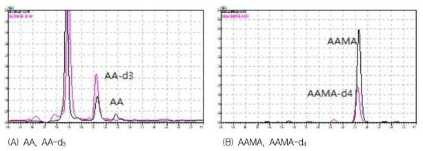 실제 시료 중 AA 및 AAMA의 크로마토그램