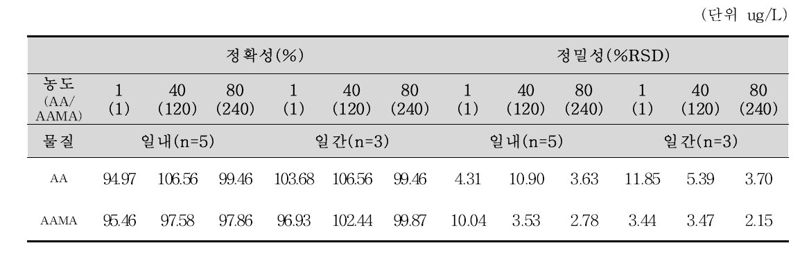 AA 및 AAMA의 정확성(%) 및 정밀성(%RSD)
