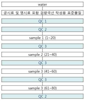 시료군의 구성 * QC1: 인증표준물질(SRM3673) QC2: 검량선의 저농도, 중농도, 고농도 QC3: 검량선에 포함된 한 농도
