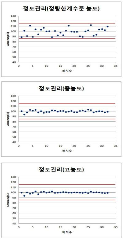 AAMA 정도관리 결과(3, 120, 240 μg/L)