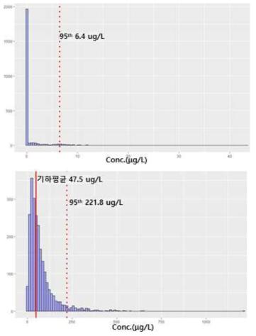AA(위)와 AAMA(아래)의 분포도(크레아티닌 농도 보정 전)