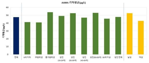연령별, 성별 AAMA 검출 수준(크레아티닌 보정 전, μg/L)