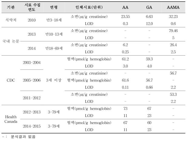 국내·외 아크릴아마이드 및 대사체의 검출 농도