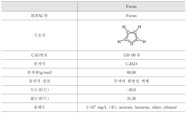 퓨란의 물리화학적 특성