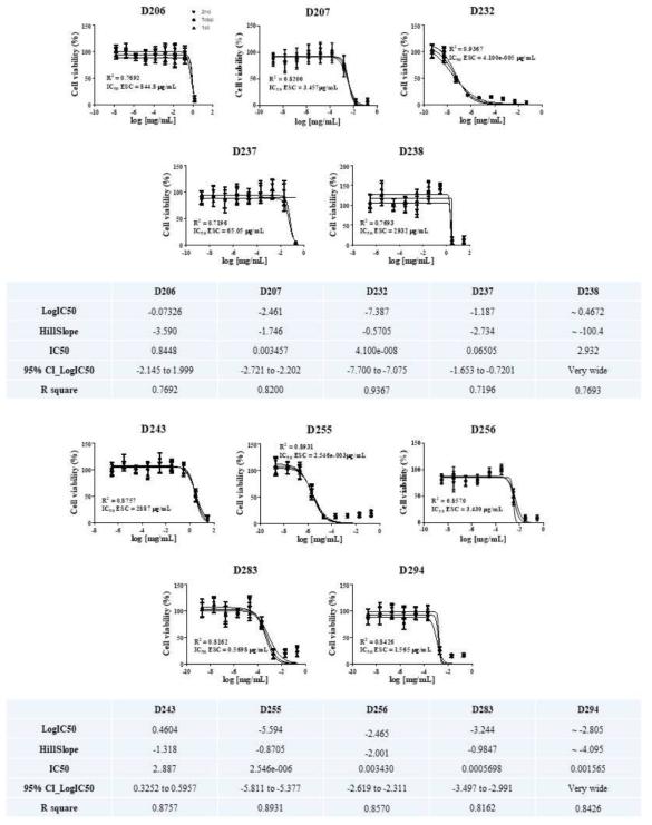 참여실험실2 ? 미분화단계 (mES) 세포 생존율 측정
