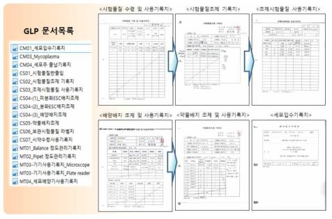 GLP를 위한 문서 구축 및 작성