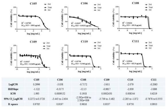 참여실험실1? 분화단계 (3T3-L1) 세포 생존율 측정