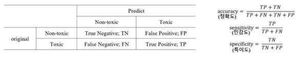 예측모델 분류방법