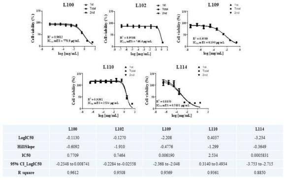 선도실험실? 분화단계 (3T3-L1) 세포 생존율 측정