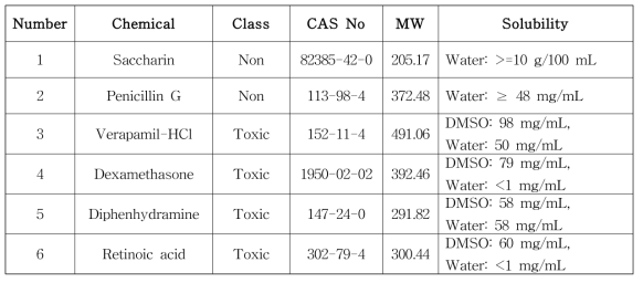 Reference chemical used for the transferability test
