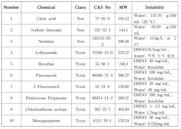 Reference chemical used for the predictive capacity test (Lead laboratory)