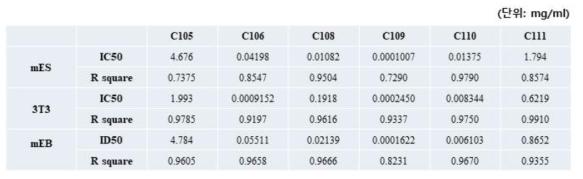 참여실험실1 ? 세포 생존율 측정 & 분화단계 (3T3-L1) 세포 생존율 측정 & 배상체(mEB) 단면적 측정