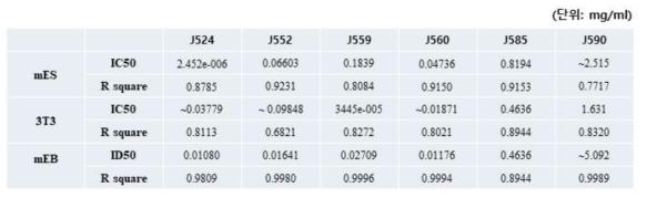 참여실험실2 ? 세포 생존율 측정 & 분화단계 (3T3-L1) 세포 생존율 측정 & 배상체(mEB) 단면적 측정