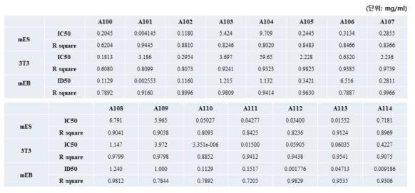 실험자1 ? 세포 생존율 측정 & 분화단계 (3T3-L1) 세포 생존율 측정 & 배상체(mEB) 단면적 측정