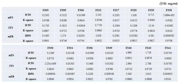 실험자3 ? 세포 생존율 측정 & 분화단계 (3T3-L1) 세포 생존율 측정 & 배상체(mEB) 단면적 측정