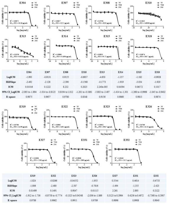 선도실험실 실험자2 ? 분화단계 (3T3-L1) 세포 생존율 측정