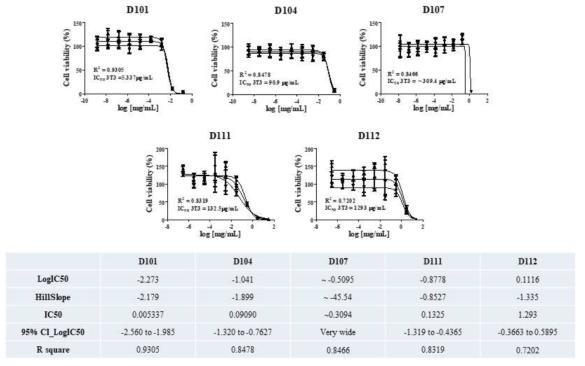 참여실험실2? 분화단계 (3T3-L1) 세포 생존율 측정