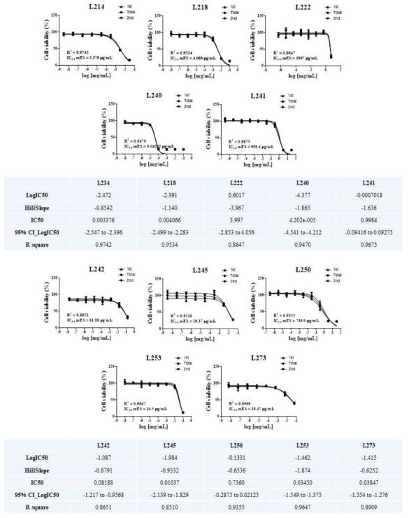 선도실험실 ? 미분화단계 (mES) 세포 생존율 측정