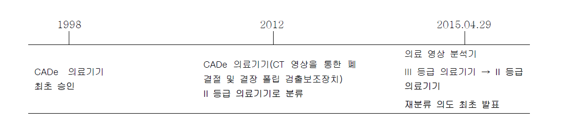 FDA의 CADE(Computer Assisted/Aided Detection)에 재분류 연혁