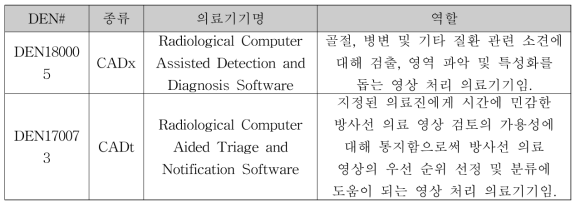De novo 경로를 통한 의료 영상 소프트웨어의 규제완화 사례