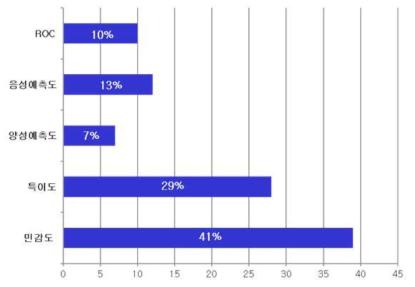 Pubmed 검색 CDSS의료기기의 주요평가변수