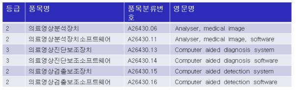 식약처 소프트웨어 의료기기 임상시험 승인현황 (품목분류번호 중심)