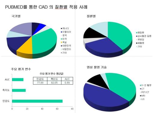 Pubmed 검색 CAD 의료기기의 후향적 연구 현황