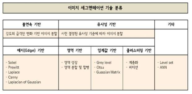 세그멘테이션의 기술 분류