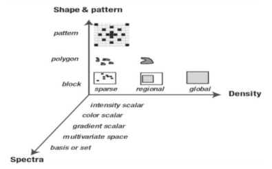 피처 디스크립터 차원 분류