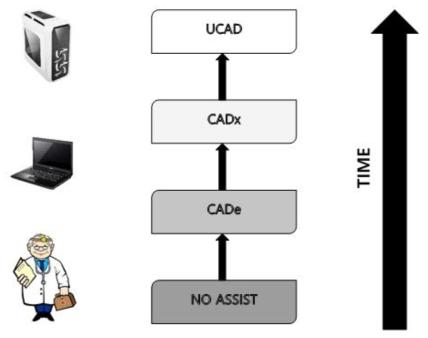CAD 시스템의 워크플로우, 흉부 CT 영상에 결절을 표시하는 CAD 시스템 양상