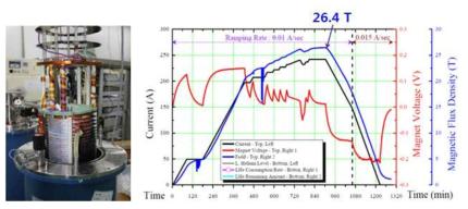 서남이 개발한 26.4T 고온초전도자석 (좌)과 실험 결과 (우)