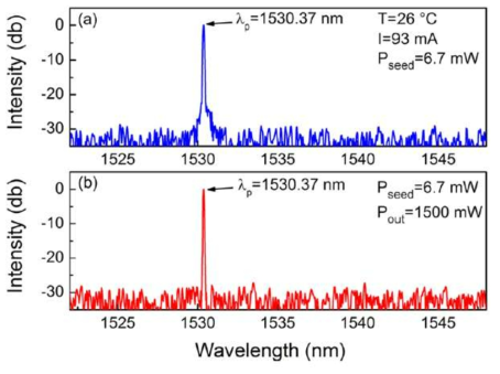 측정된 아세틸렌 가스 스펙트럼 예시
