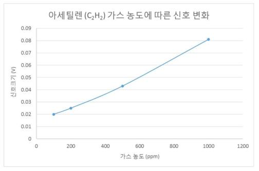 아세틸렌 가스 농도에 따른 측정 신호 그래프