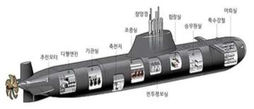 한국 214급 잠수함
