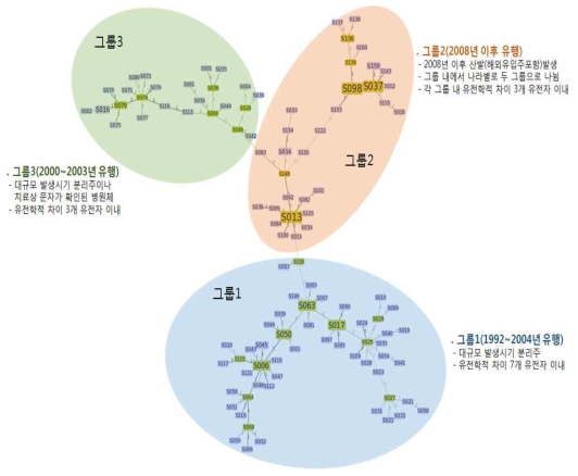 최종 선별된 160개 SNP을 이용한 병원체간 유전학적 연관성 분석결과 (Minimum spanning tree)