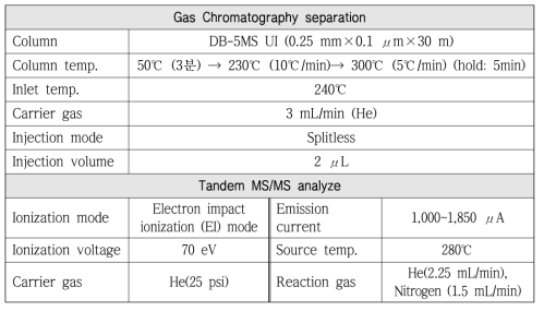 GC-MS/MS conditions for 16 phthalates