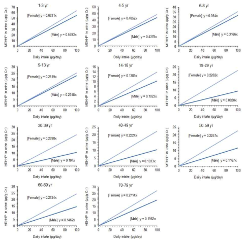 Correlations between external exposures of DEHP (μg/day) and urinary levels of MEHHP (μg MEHHP/g Creatinine) by gender and age for reverse dosimetry