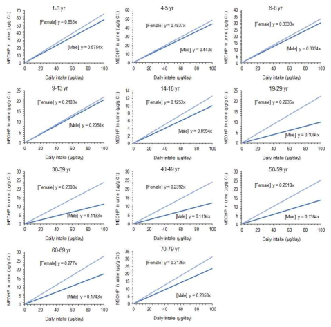 Correlations between external exposures of DEHP (μg/day) and urinary levels of MEOHP (μg MEOHP/g Creatinine) by gender and age for reverse dosimetry
