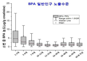 Urinary levels of MEHHP and MEOHP by age
