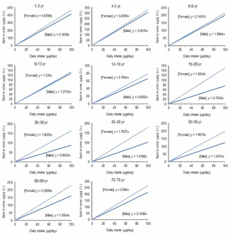 Correlations between external exposures of BPA (μg/day) and urinary levels of bisphenol A (μg BPA/g Creatinine) by gender and age for reverse dosimetry