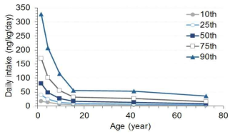 The estimated bisphenol A exposures (ng/kg/day) by age based on BPA levels in urine (μg/g Creatinine)