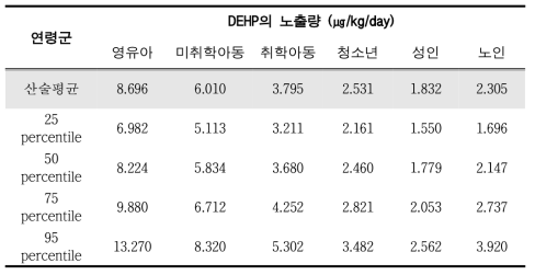 Probabilistic assessment of DEHP exposures using environmental pollution data