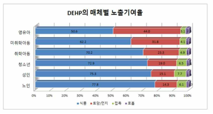 Exposure sources of DEHP by age group