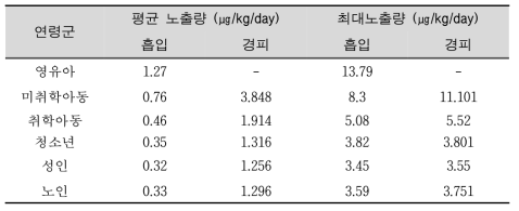 Estimation of inhalation and dermal exposures of air fresheners