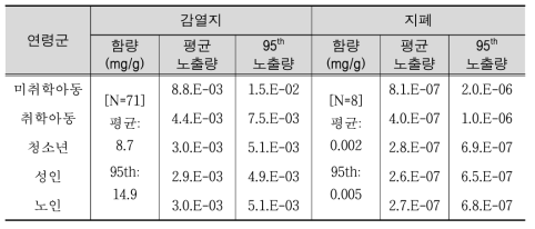 Content levels in BPA-containing products and age-specific exposures (㎍/kg/day)